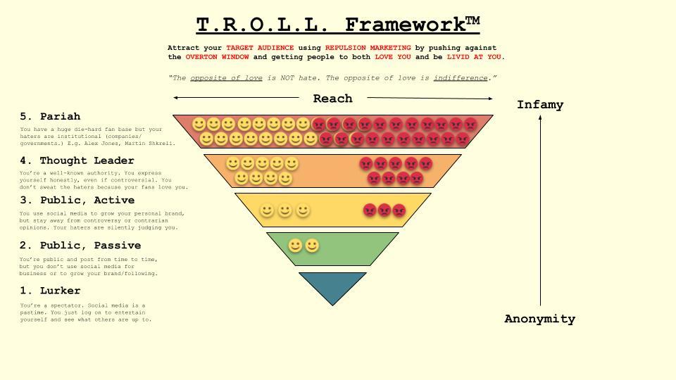 The T.R.O.L.L. Framework by Nabeel Azeez